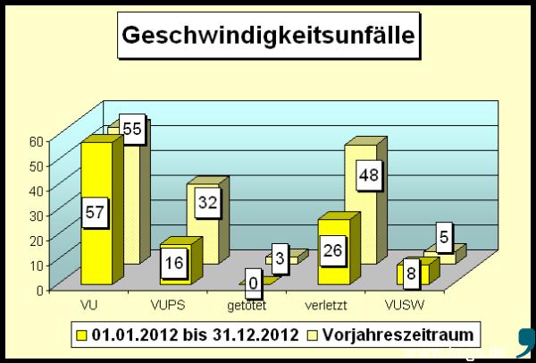 Die Verkehrsunfälle in 2012 mit der Ursache: Geschwindigkeit