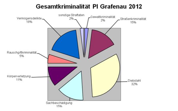 Gesamtkriminalität PI Grafenau