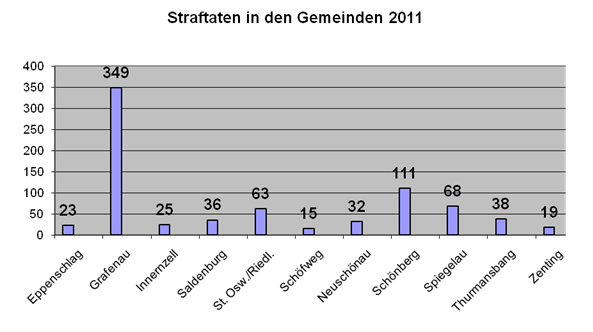 Straftaten in den Gemeinden_2011