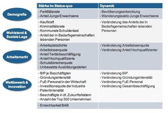 Die Ergebnisse des Zukunftsatlas setzen sich aus 29 Indikatoren zusammen. / Screenshot: prognos.com