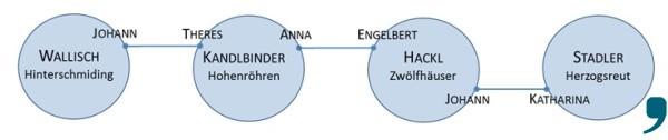 So haben die Bayerwald-Familien in Chicago untereinander geheiratet. Entwurf: Fegert.