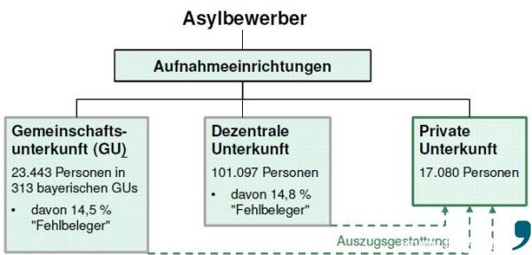 Asyl_Grafik_Fehlbeleger