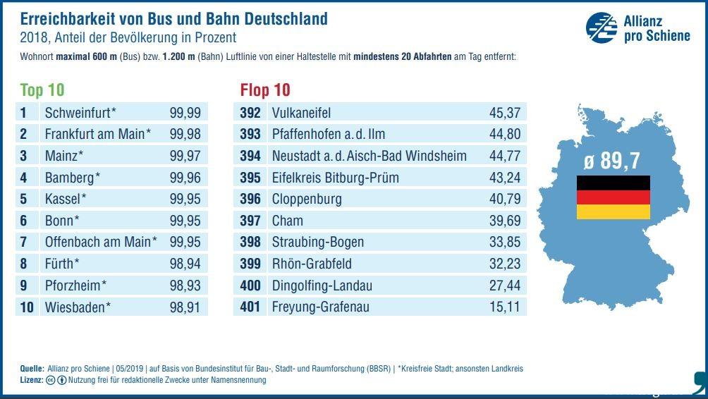 """dfa88fffde204 In Sachen """"Erreichbarkeit von Bus und Bahn in Deutschland"""" erreichte der  Landkreis Freyung-Grafenau beim Ranking mit 15"""